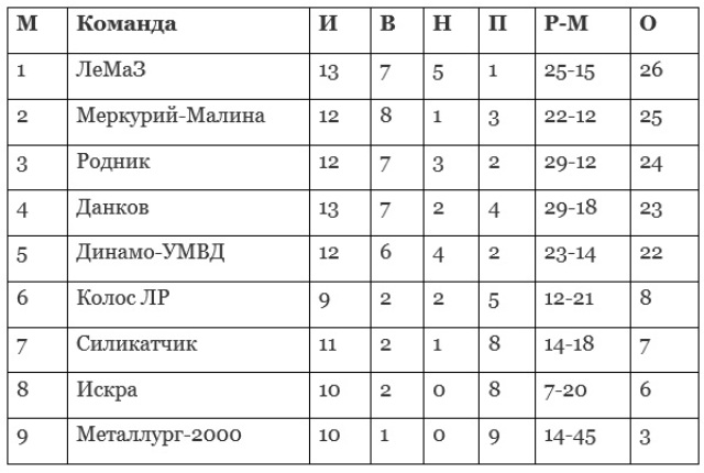 football_championship_results_september_2017