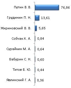 Предварительные результаты выборов Президента РФ по Лебедянскому району