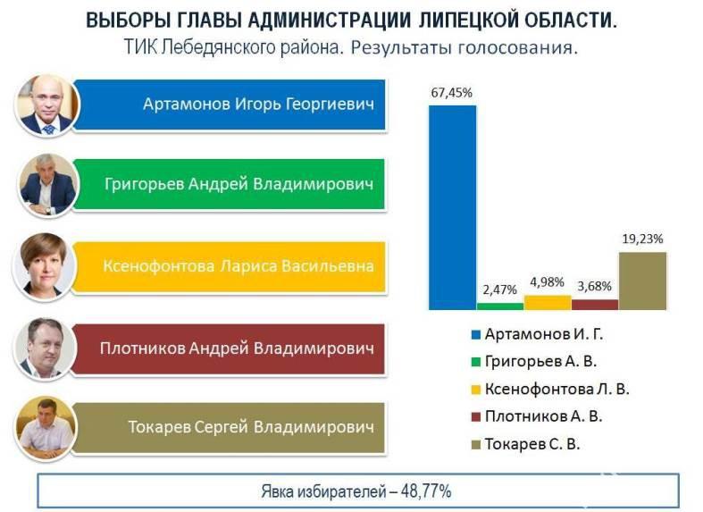 Выборы 2019. Результаты голосования избирателей в Лебедянском районе